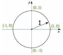 Worksheet circle unit pdf