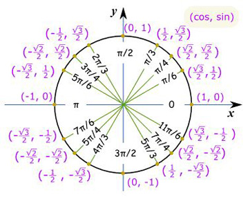 Practice Problems with Circular Trigonometric Functions