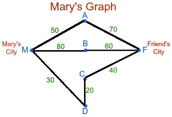 Graphs in discrete math definition types uses study graphsdis1 ccuart Choice Image