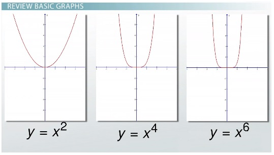 how to find leading coefficient from graph