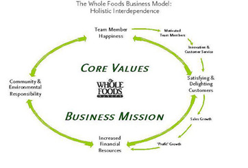 What Are Core Values of a Company? - Definition & Examples - Video ...