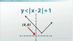 Graphing 2 Variable Absolute Value Inequality