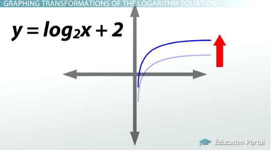How To Graph Logarithms Transformations And Effects On Domainrange. Worksheet. Logarithmic Equations Worksheet At Clickcart.co