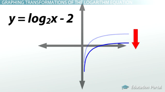 How To Graph Logarithms Transformations And Effects On Domainrange. Worksheet. Domain And Range Of Logarithmic Functions Worksheet At Clickcart.co