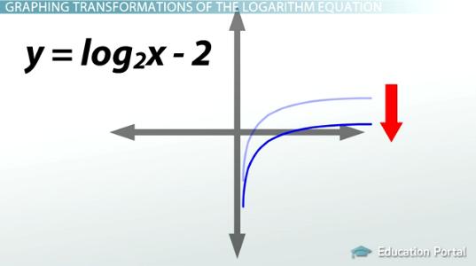 logarithmic functions worksheet pdf equations algebra 2 solving solve ...