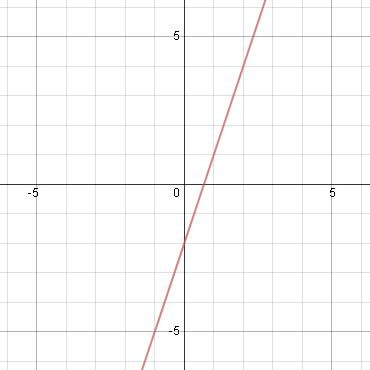 linear nonlinear functions