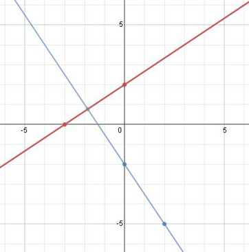 graphs of parallel and perpendicular lines in linear equations
