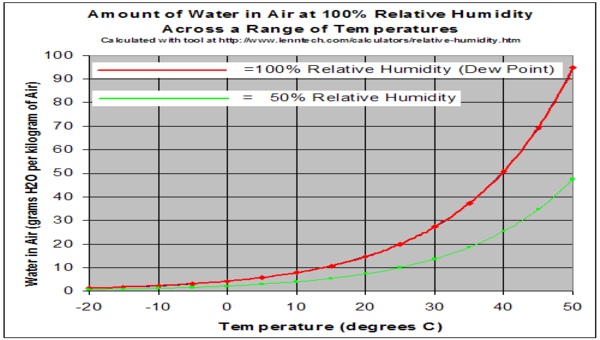 Graph of relative humidity