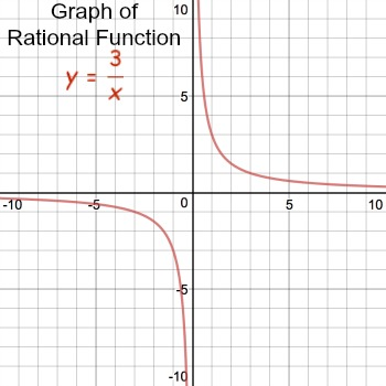 Graphing A Translation Of A Rational Function Study