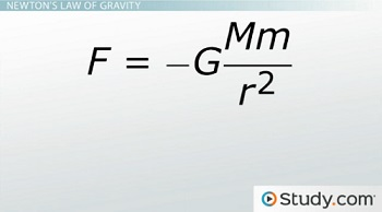 Law of Gravity Equation