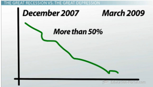recession vs depression definitions and differentiation video  great recession stock market graph