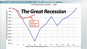 recession vs depression definitions and differentiation video  great recession unemployment graph