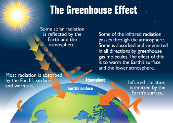 What are greenhouse gases lesson for kids study what is the greenhouse effect ccuart Gallery