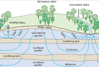 groundwater cycle