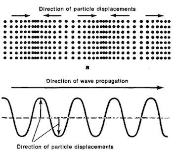 Longitudinal Wave Pressure Graph