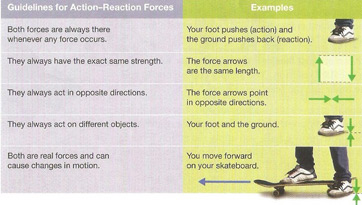 action and reaction forces law examples video lesson transcript. Black Bedroom Furniture Sets. Home Design Ideas