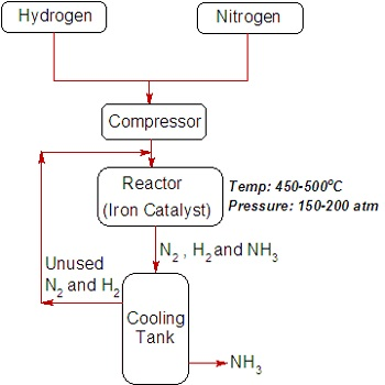 Synthesis Of Ammonia Process Reaction Study