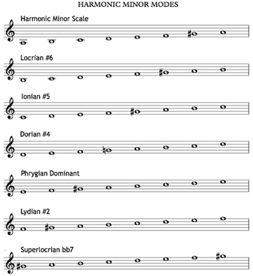 how to play a harmonic minor scale