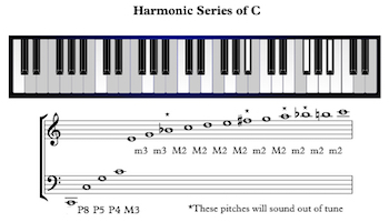 Image Result For Music Theory Sequence