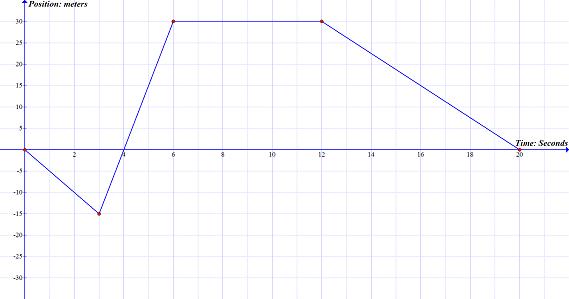 Quiz & Worksheet - Slope with Position vs. Time Graphs | Study.com