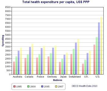 Healthcare spending has been increasing in the western world partly due to the aging population