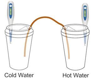 Heat Transfer Lab | Study com