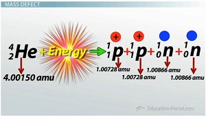 Helium Nucleus Energy Equation