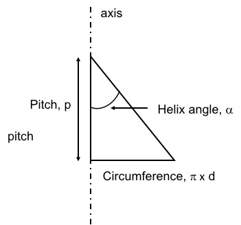 Helix Angle: Definition, Formula & Calculation - Video & Lesson