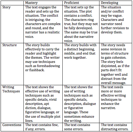 rubric for descriptive narrative essay Essay directions narrative, expository, and descriptive essay rubric you may print this self-evaluation form score 4 3 2 1 category introduction the.