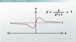 Horizontal and vertical asymptotes video lesson transcript horizontal asymptotes example graph ccuart Images