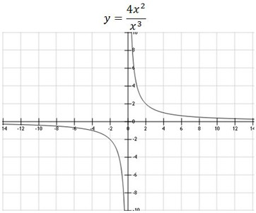 how to find horizontal asymptotes of non rational functions