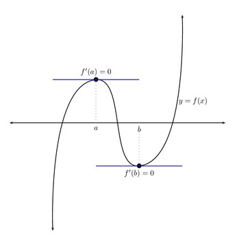 Horizontal tangents