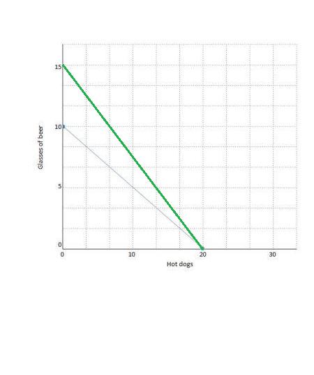 slope of budget line changes