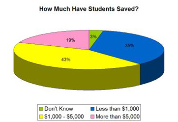 how much have students saved