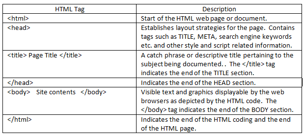 Table 1 - HTML required tags