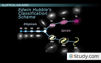 galactic developed by edwin hubble classification scheme - photo #16