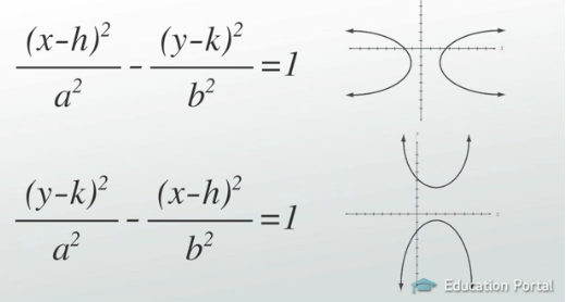 The Hyperbola Definition Vertices Foci Graphing Video