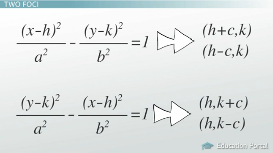 Hyperbola Standard Form Calculator Dolapgnetband