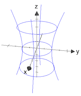 Hyperboloid three cross-sections
