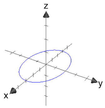 Hyperboloid ellipse in the xy plane