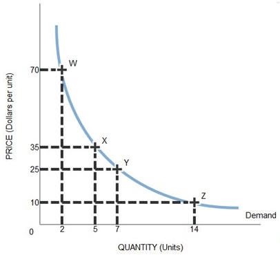 The Following Graph Shows The Demand For A Good Use The Midpoint