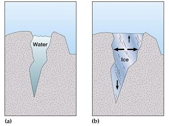 What is ice wedging definition examples video lesson why ice wedging happens ccuart Choice Image