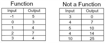 Identifying Functions with Ordered Pairs, Tables & Graphs   Study.com