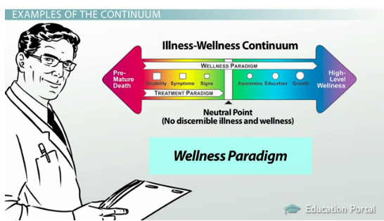 understanding health wellness and illness Mental illness and work  support » wellness planning and maintenance  as part of your wellness toolbox mental health america's 10 tools to live your .