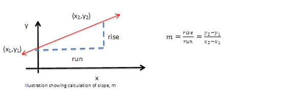 intercept form definition  What is Slope Intercept Form? - Definition, Equation ...
