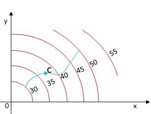 The figure shows a curve C and a contour map of a function f ... on description map, memory map, development map, problem map, hypothesis map, dilation map, secant map, inverse map, symptom map, regression map, integral map, relation map, heredity map, organelle map, process map, delineation map, origin map, ergonomics map, property map, arbitrary map,