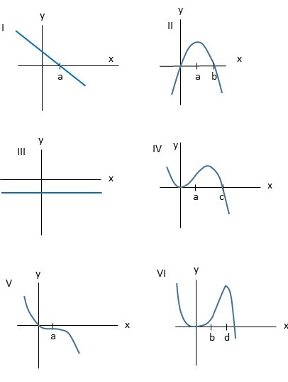 Consider the following graph  Identify, from graphs I