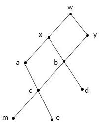 Given The Following Hasse Diagram Find A Minimal Elements B Minimum C Maximum Study Com