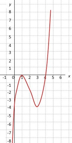 Using The Graph Of The Function F Shown In The Figure