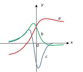 The figure shows the graphs of f, f ', and f